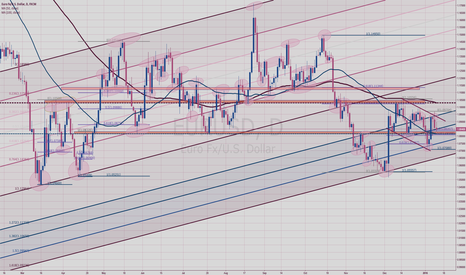 EURUSD: EURUSD Daily Fibo Channel with its Extensions and why 1.08 now