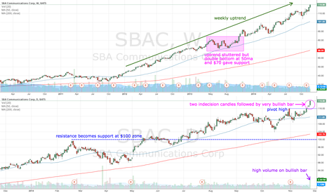 SBAC: SBAC strong weekly uptrend