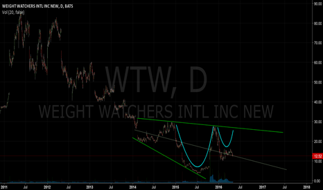 WTW: Cup and Handle Confirmation