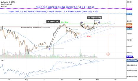 LNKD: LNKD (Linked In) Target for 20% gain