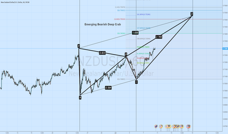 NZDUSD: Emerging Bearish Deep Crab