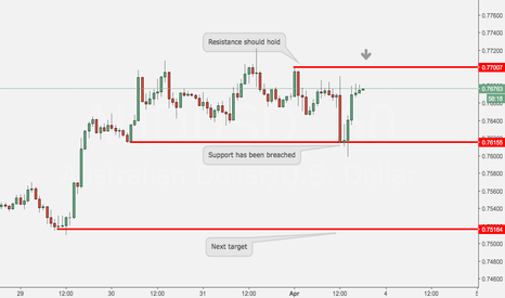 AUDUSD: Short $AUDUSD based on 1H chart, and some explanations