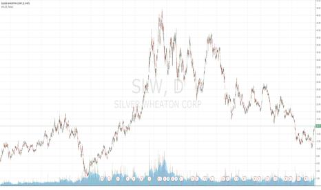 SLW: Silver Wheaton