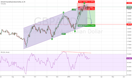 GBPAUD: SHOULD BE AS EASY AS AB=CD