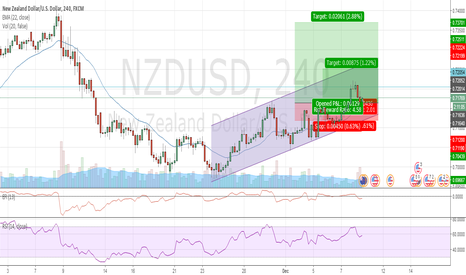 NZDUSD: NZDUSD long in the channel