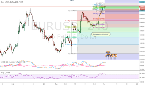 EURUSD: cypher and double bottom