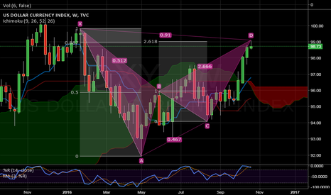 DXY: At least some correction