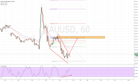XAUUSD: Falling Wedge on H1