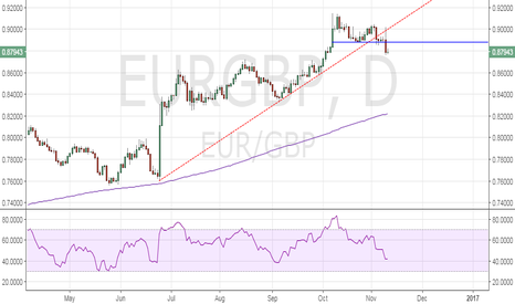 EURGBP: EUR/GBP – Drop to 0.8725 likely