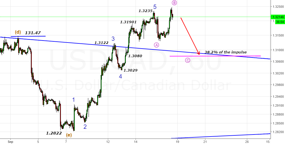USDCAD- Looking for C-Wave of Flat till 1.3070-1.3080 Zone