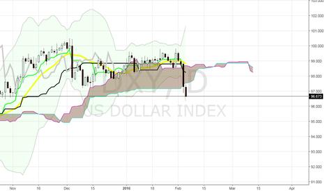 DXY: US Dollar Index (DXY)