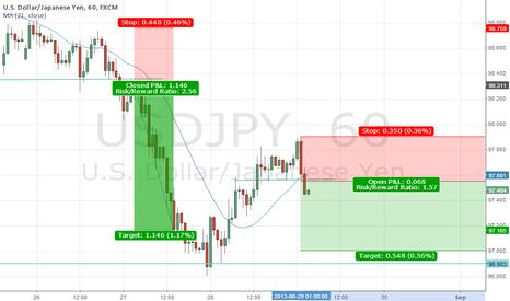 USDJPY: Possible bearish USD/JPY