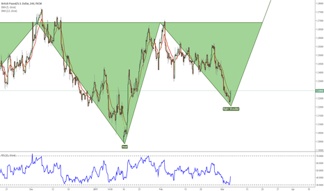 GBPUSD: Daily Head & Shoulders