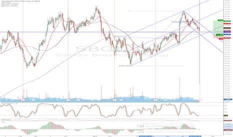 SBGI: UPDATE - SBGI - great earnings and chart