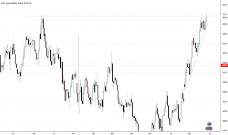 EURAUD: EUR AUD, Double Top on Dayly Resistance.