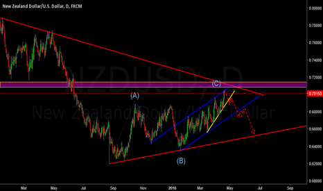 NZDUSD: NZDUSD DAILY LONG TERM SELL