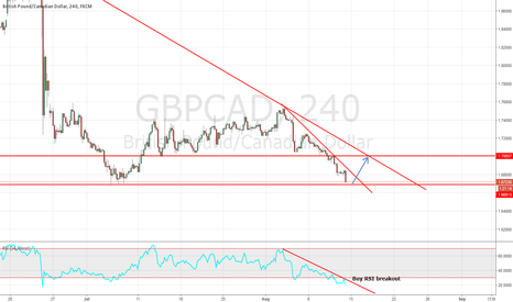 GBPCAD: GBPCAD Target and next bpotential brakout to trade