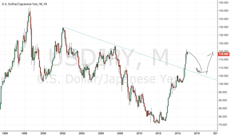 USDJPY: Possibly bound on previous resistance if Oil stays low