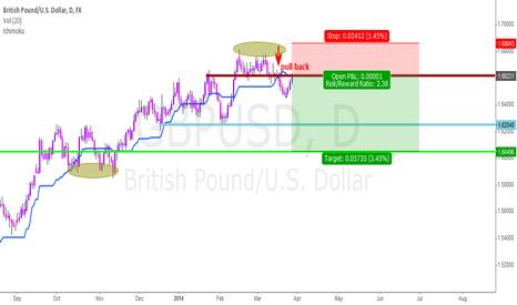 GBPUSD: Price Action