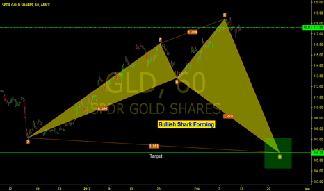 GLD: GLD 1 hr Chart, Bullish Shark Forming