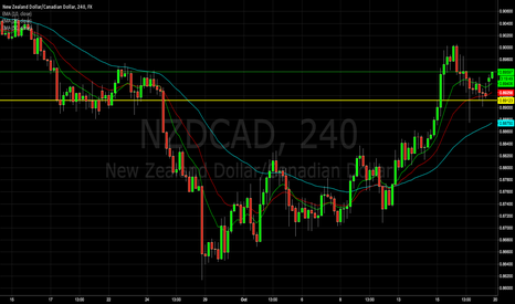 NZDCAD: NZD/CAD 4hr - Hold On Tight Cause These Bulls Are Buckin'!