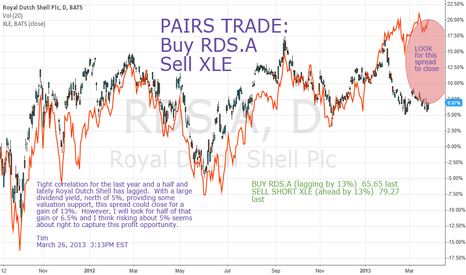 RDS.A: PAIRS TRADE:  Buy RDS.A, Short XLE  13% Spread