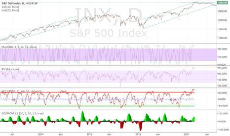 INX: SP500 - Hit top of trend canal?