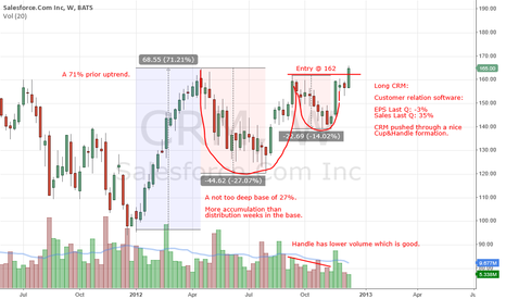 CRM: CRM breaking higher