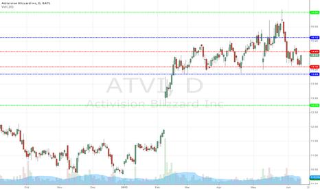 ATVI: atvi