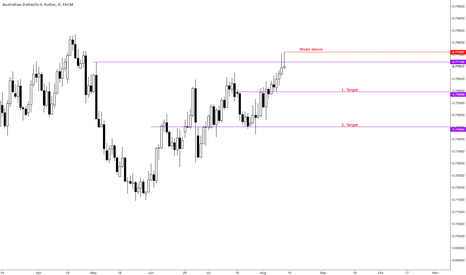AUDUSD: A good RR trade is unfolding.