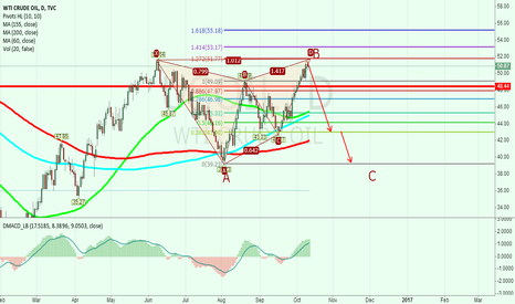USOIL: WTI back to the last low position