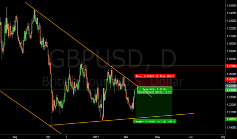 GBPUSD: British Pound short term short