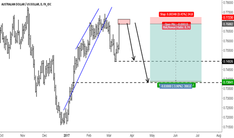 AUDUSD: AUDUSD - Time to short