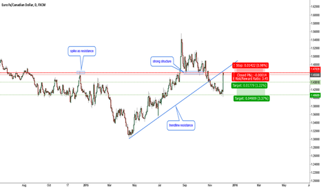 EURCAD: EURCAD-rejected from a strong resistance