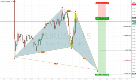EURUSD: Potential Perfect Butterfly
