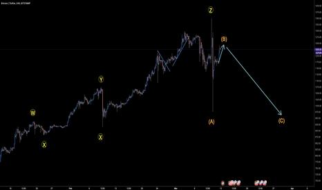BTCUSD: BTC Wave trading.