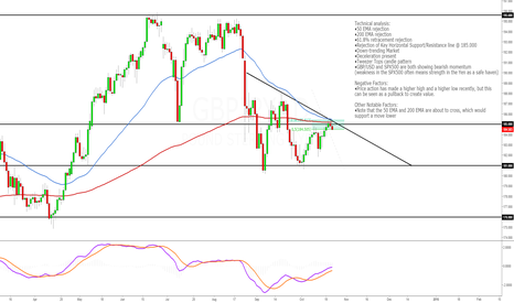 GBPJPY: GBPJPY Short Technical Opportunity