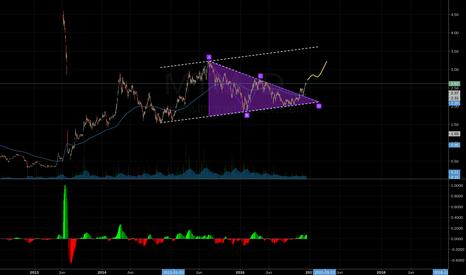 MT: Triangle broke, uptrend continue