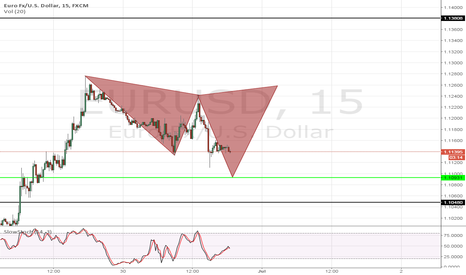 EURUSD: Watching for possible Cypher completion