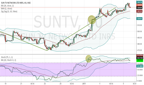 SUNTV: Sun TV to touch 520 - 1 HR - Dissimilarity Zone