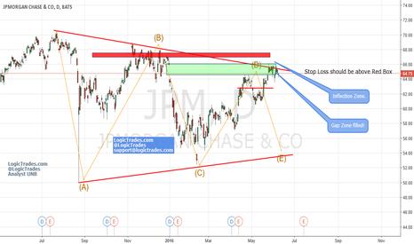 JPM: Short JPM