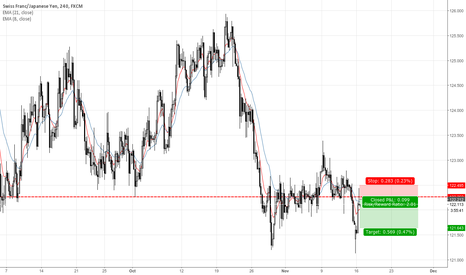 CHFJPY: CHFJPY Pin Bar From Resistance 4H