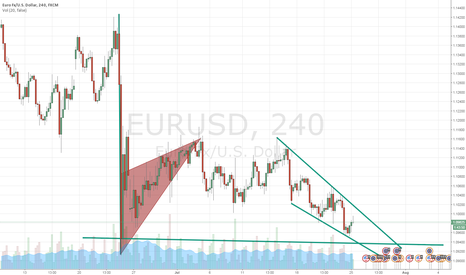 EURUSD: EURUSD Forecast 240
