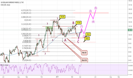 DXY: are you ready for new dollar rally?
