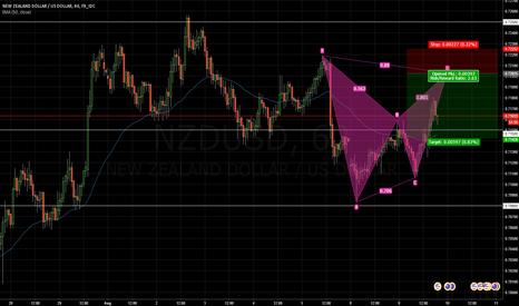 NZDUSD: NZDUSD Bat Pattern Trend Continuation