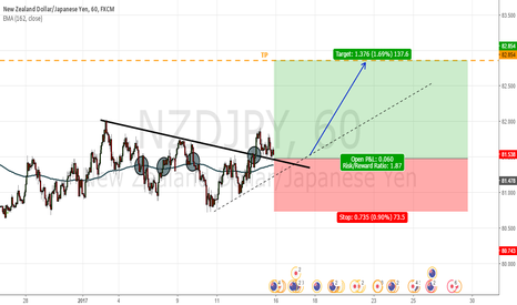 NZDJPY:  Dynamic support (exponential moving average of 162)