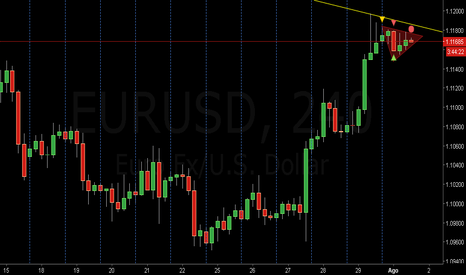 EURUSD: Banderin en Euro Dolar 4 Horas