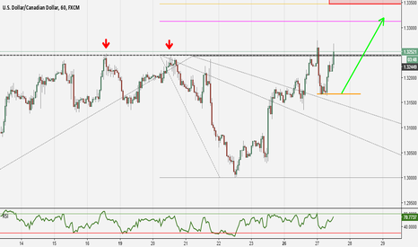 USDCAD: The USDCAD can make a new high