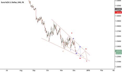 EURUSD: Short Ending Diagonal