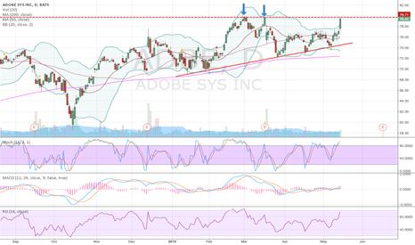 ADBE: ADBE at pivot point